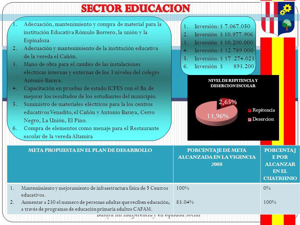 SECTOR EDUCACION Adecuación, mantenimiento y compra de material para la institución Educativa Rómulo Borrero, la unión y la Espinaloza.