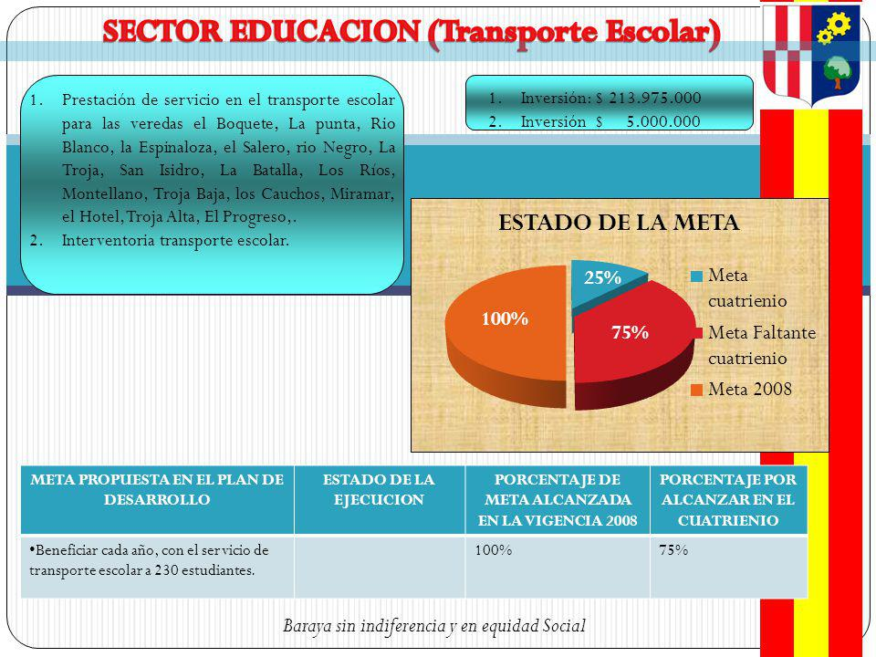 SECTOR EDUCACION (Transporte Escolar)