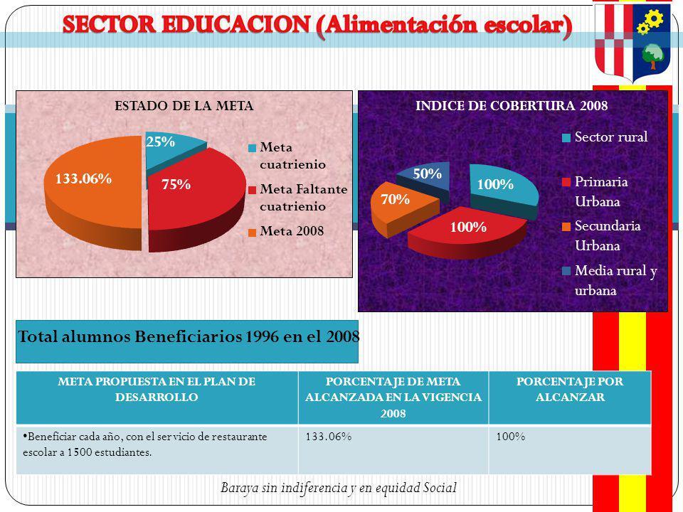 SECTOR EDUCACION (Alimentación escolar)