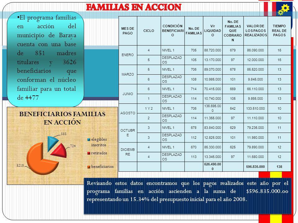 FAMILIAS EN ACCION