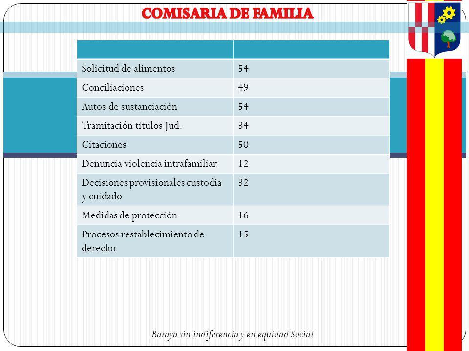 COMISARIA DE FAMILIA Solicitud de alimentos 54 Conciliaciones 49