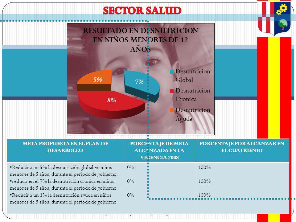 SECTOR SALUD 5% 7% 8% Baraya sin indiferencia y en equidad Social