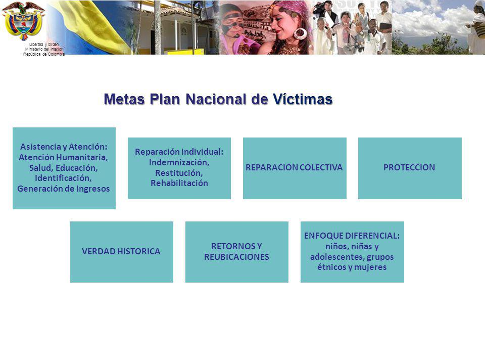Metas Plan Nacional de Víctimas