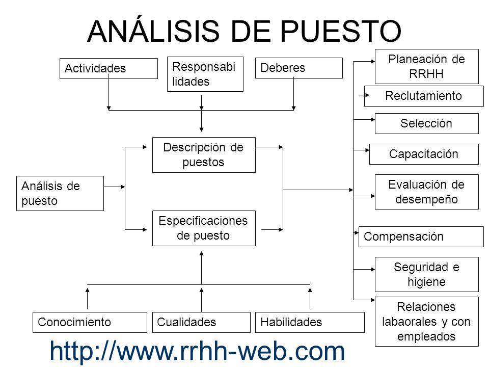 ANÁLISIS DE PUESTO http://www.rrhh-web.com Planeación de RRHH