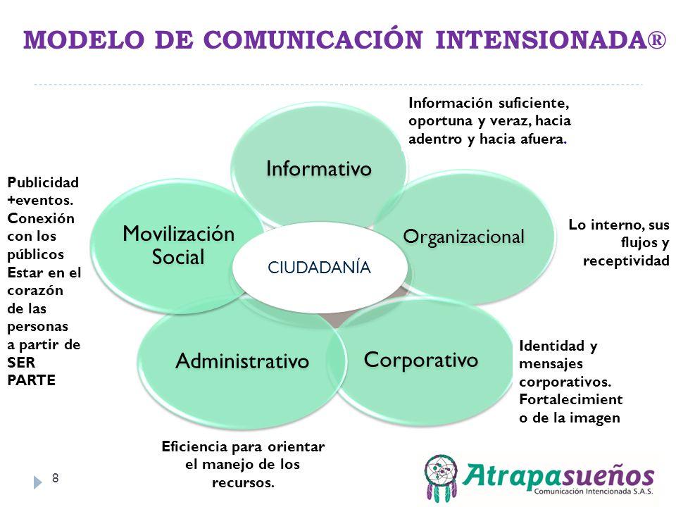 MODELO DE COMUNICACIÓN INTENSIONADA®