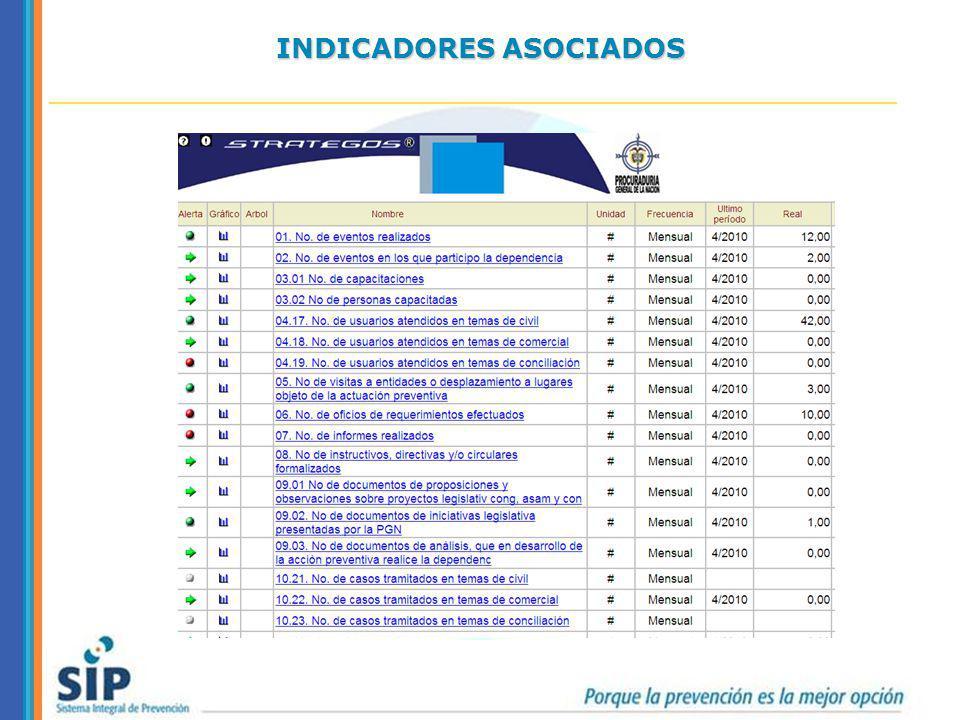 INDICADORES ASOCIADOS