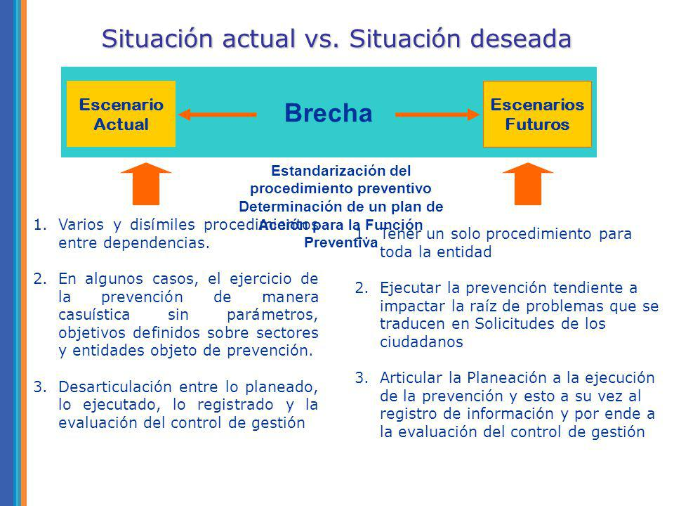 Brecha Situación actual vs. Situación deseada Escenario Actual