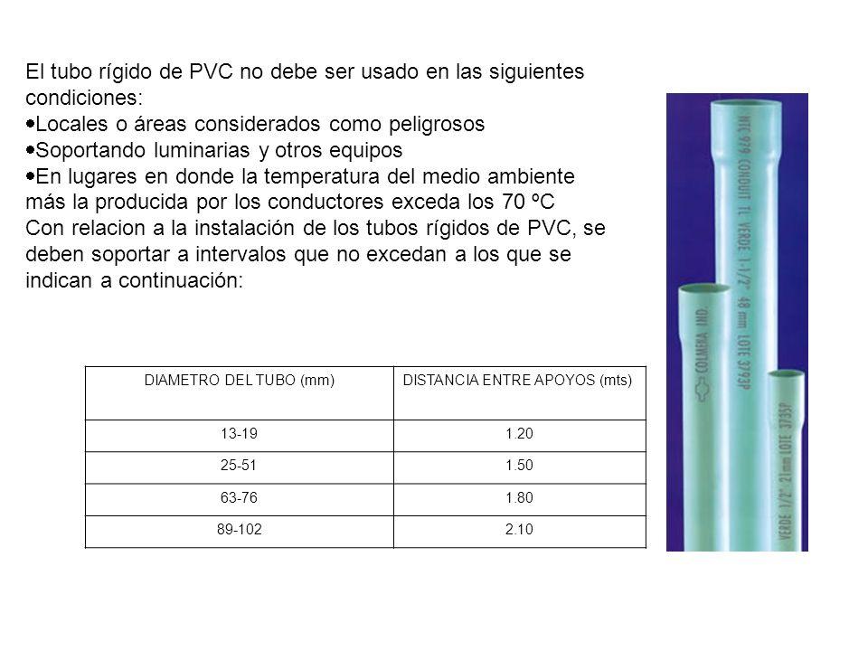 El tubo rígido de PVC no debe ser usado en las siguientes condiciones: