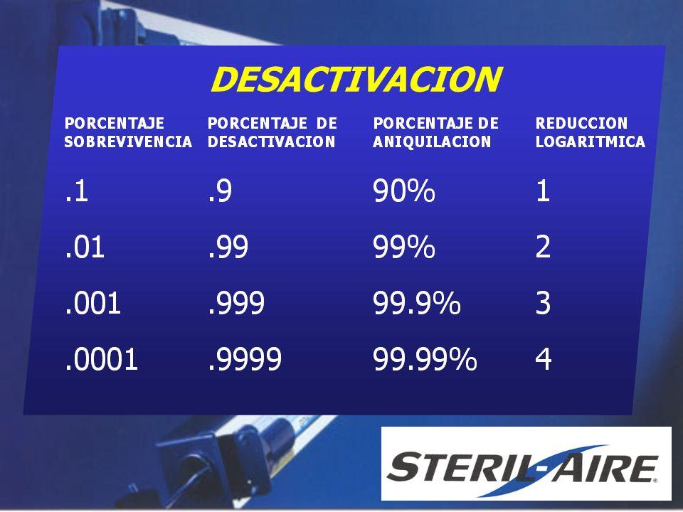 DESACTIVACION