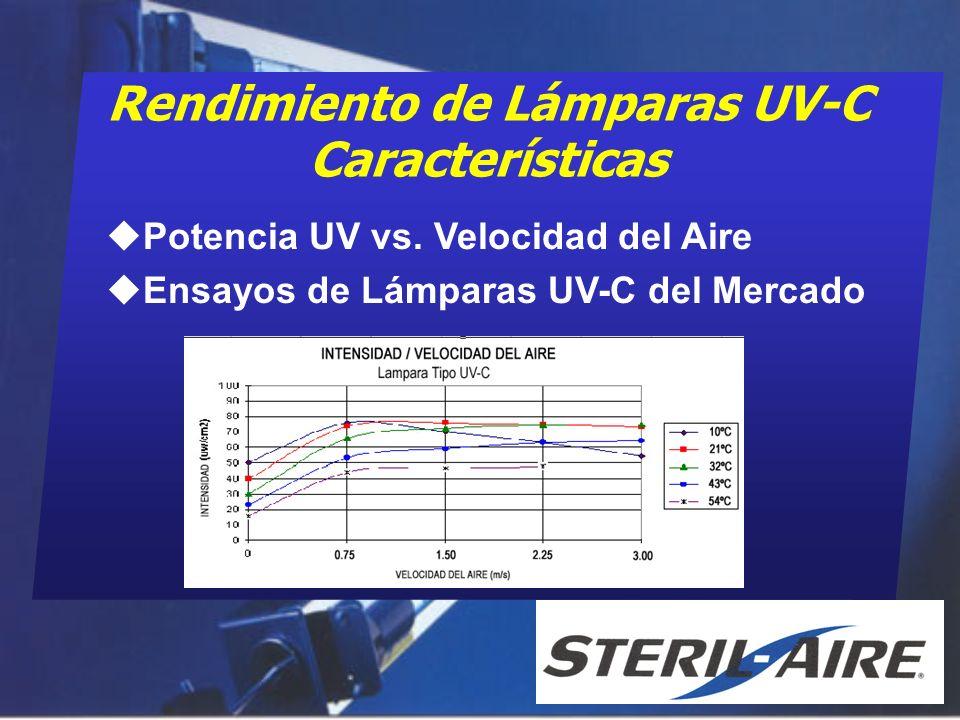 Rendimiento de Lámparas UV-C Características