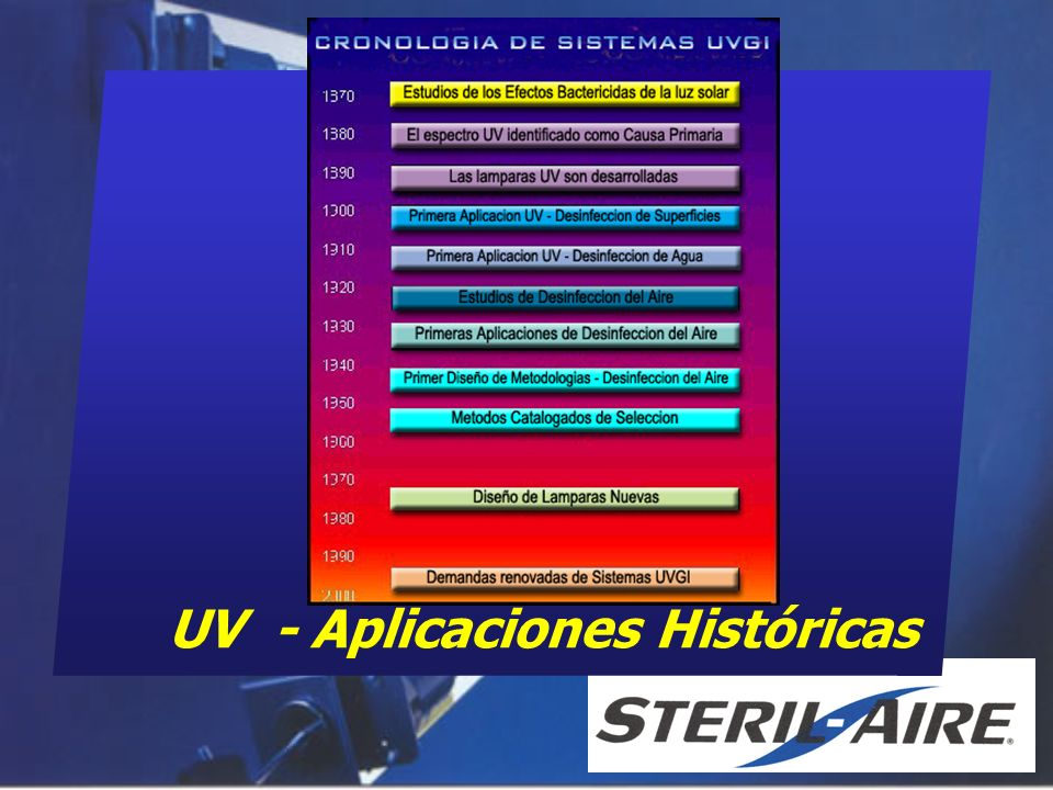 UV - Aplicaciones Históricas