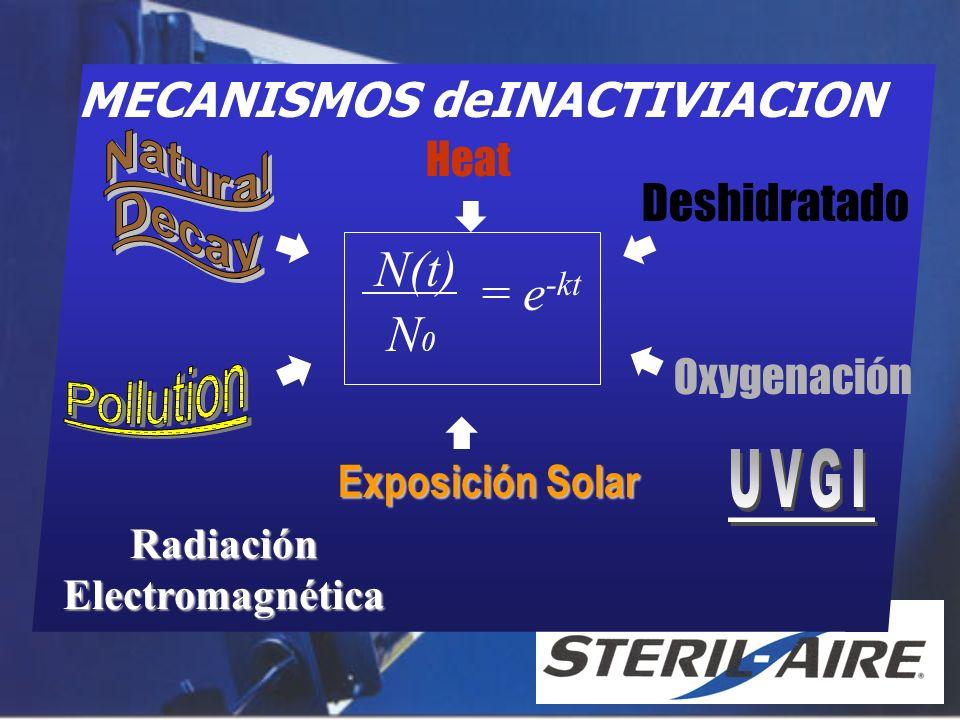 MECANISMOS deINACTIVIACION Radiación Electromagnética