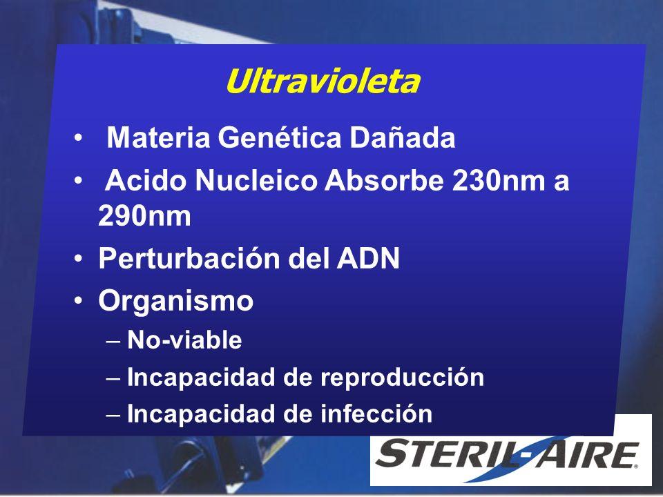 Ultravioleta Materia Genética Dañada