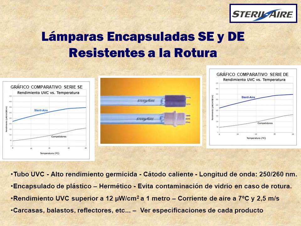 Lámparas Encapsuladas SE y DE Resistentes a la Rotura