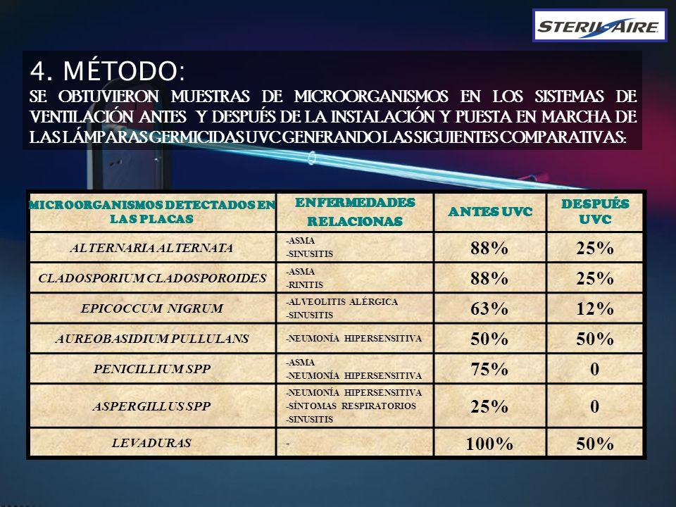 4. MÉTODO: 88% 25% 63% 12% 50% 75% 100% 26 / placa 16 / placa