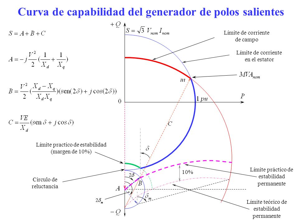 Curva de capabilidad del generador de polos salientes