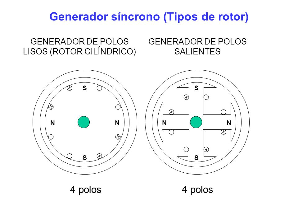 Generador síncrono (Tipos de rotor)