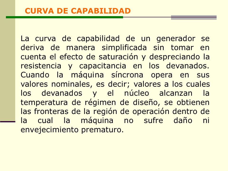 CURVA DE CAPABILIDAD
