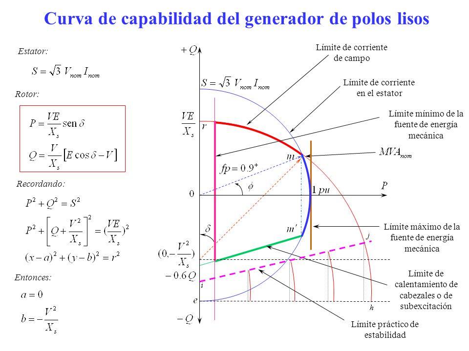 Curva de capabilidad del generador de polos lisos