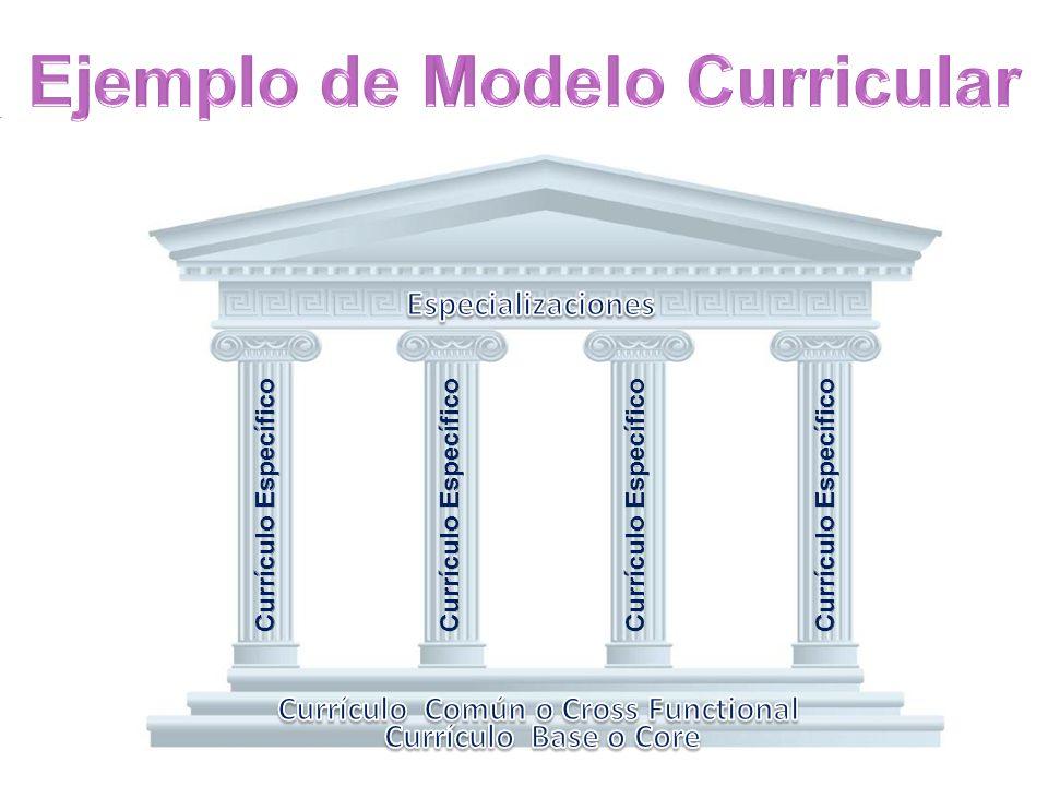 Ejemplo de Modelo Curricular