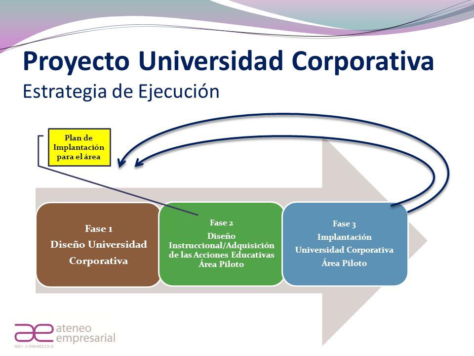 Proyecto Universidad Corporativa Estrategia de Ejecución