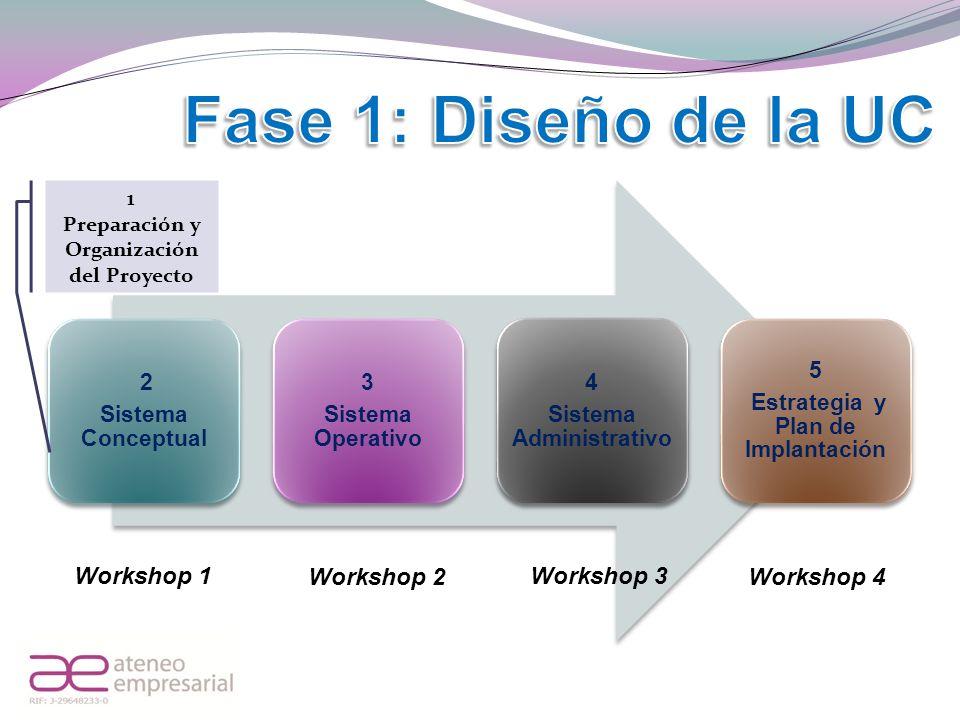 Preparación y Organización del Proyecto