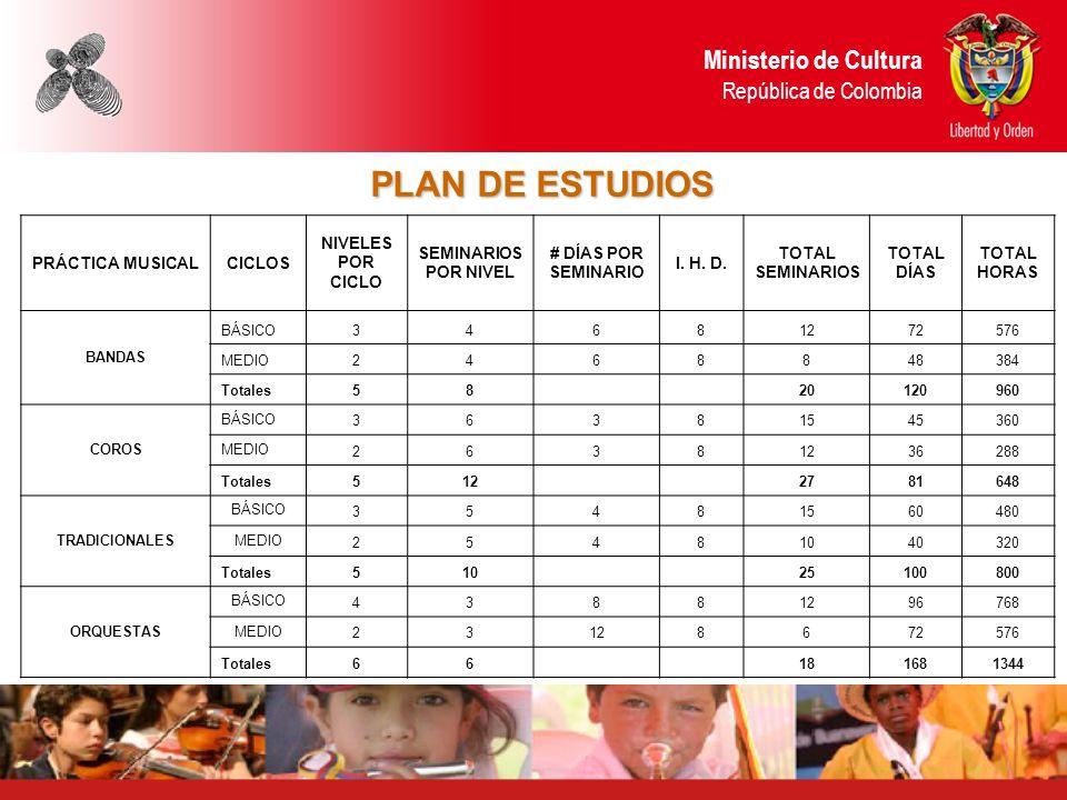 PLAN DE ESTUDIOS Ministerio de Cultura República de Colombia