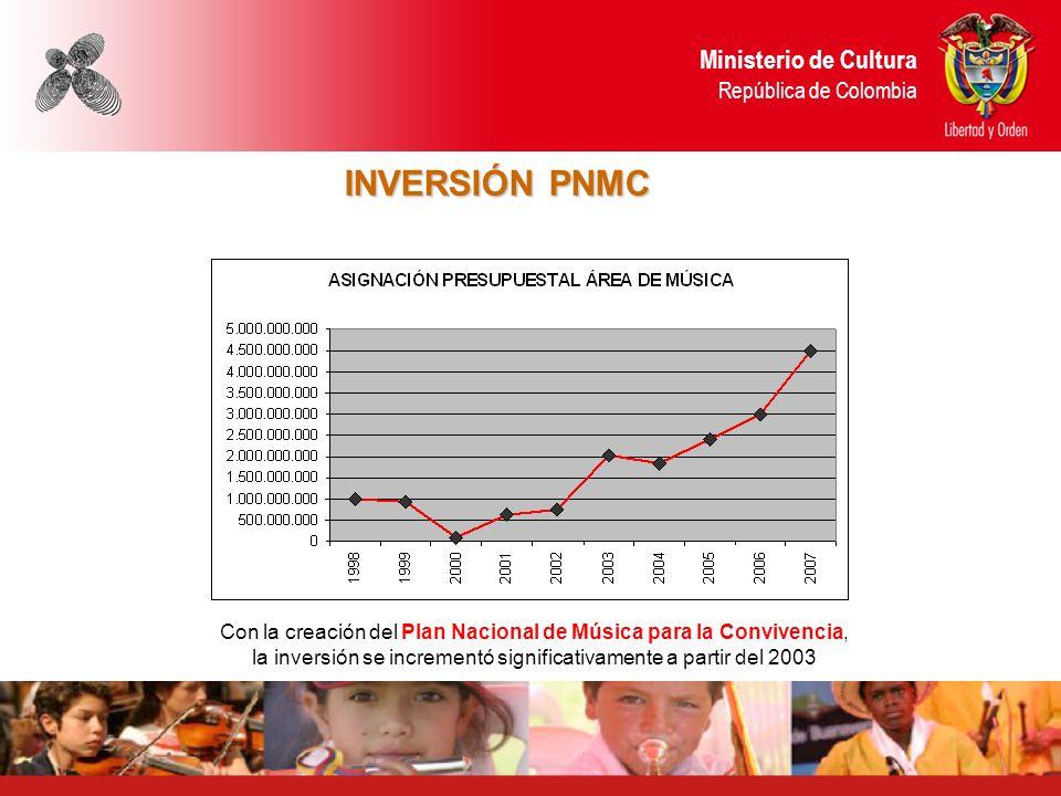 INVERSIÓN PNMC Ministerio de Cultura República de Colombia