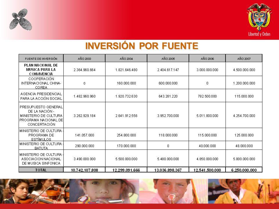 INVERSIÓN POR FUENTE