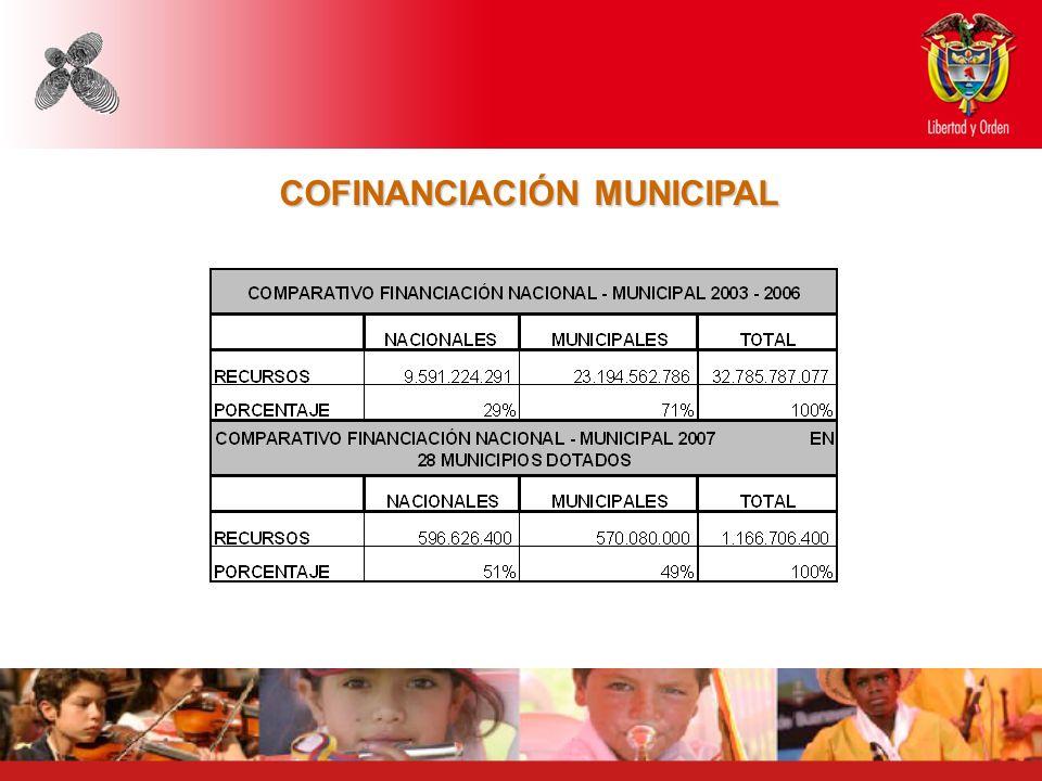 COFINANCIACIÓN MUNICIPAL