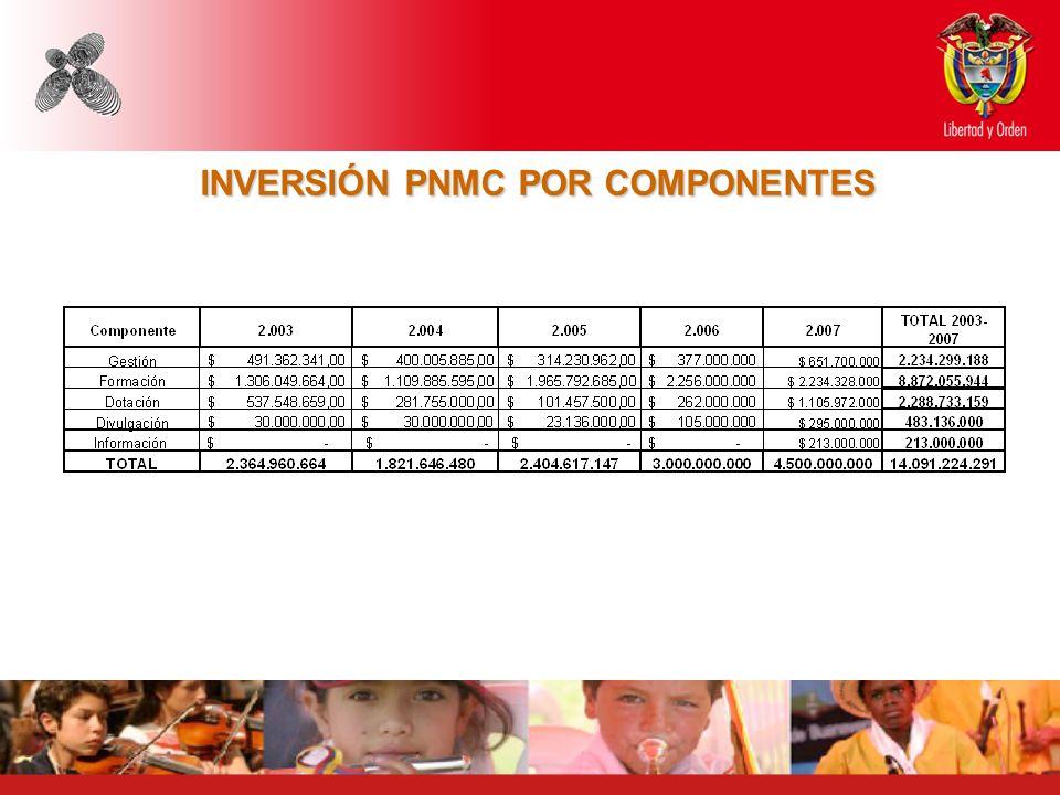 INVERSIÓN PNMC POR COMPONENTES