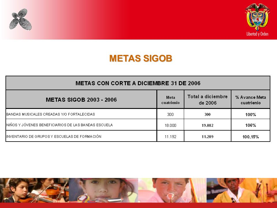 METAS SIGOB