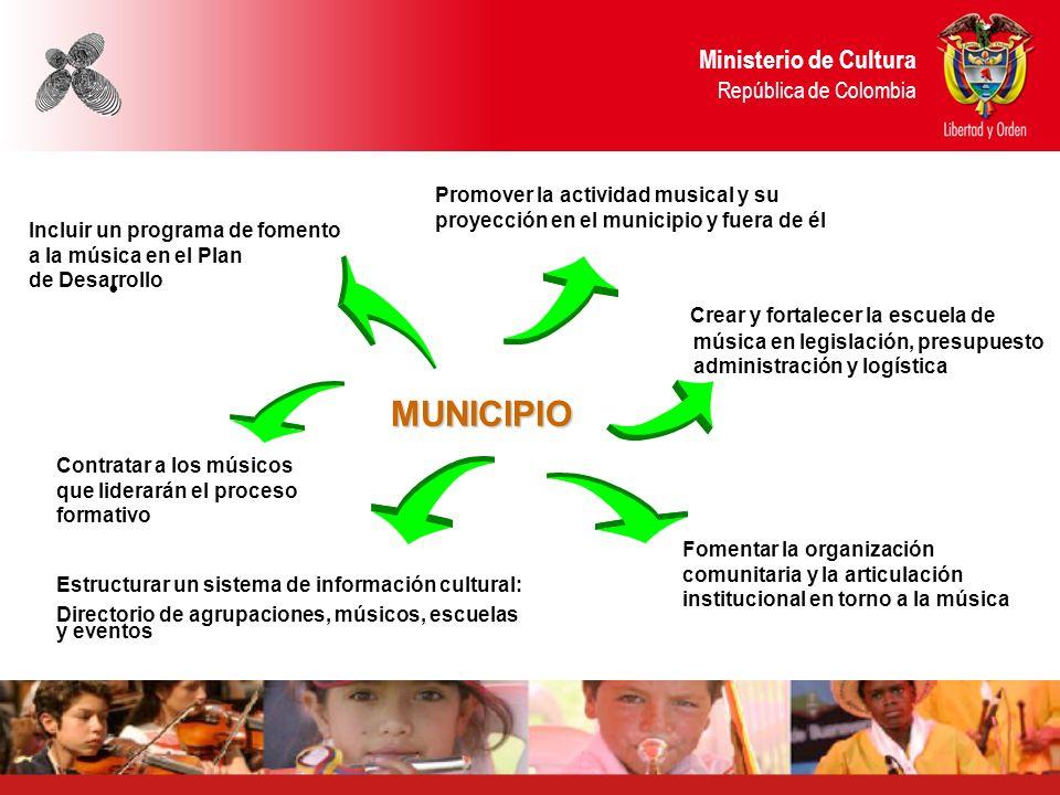 MUNICIPIO Ministerio de Cultura República de Colombia