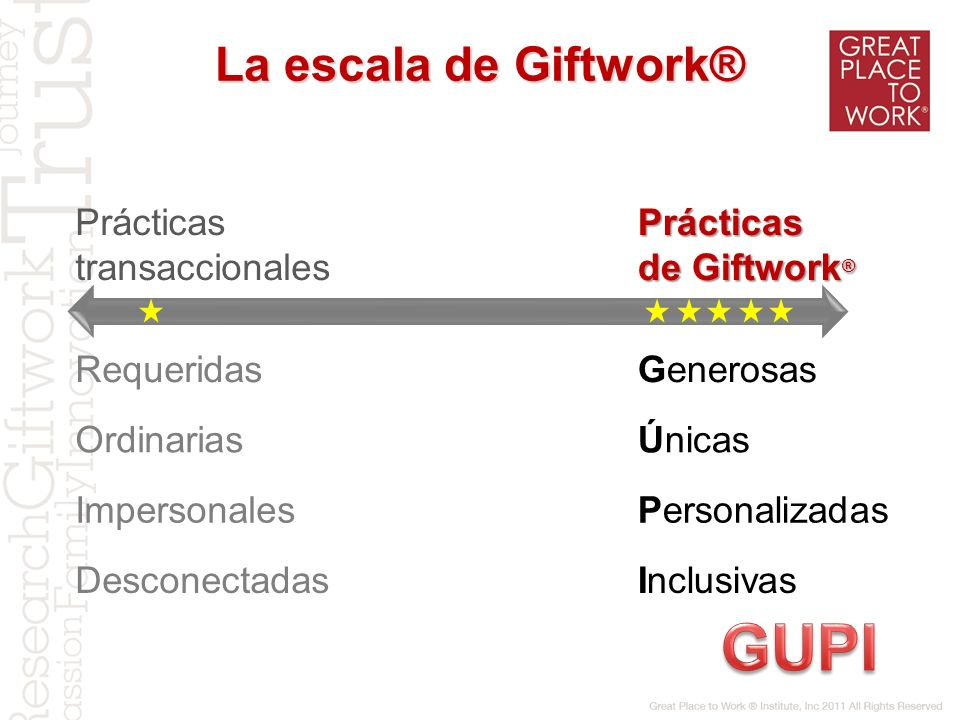 GUPI La escala de Giftwork® Prácticas transaccionales de Giftwork®
