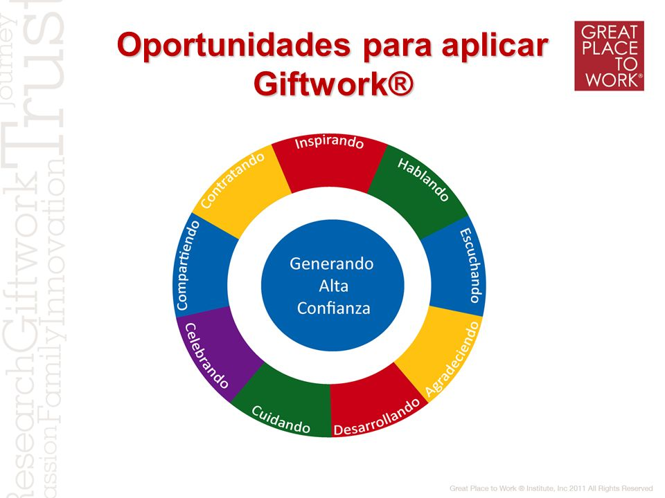 Oportunidades para aplicar Giftwork®