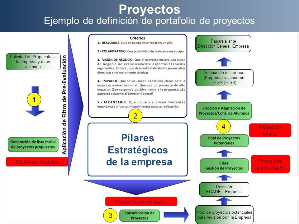 Proyectos Ejemplo de definición de portafolio de proyectos