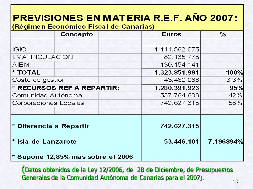 (Datos obtenidos de la Ley 12/2006, de 28 de Diciembre, de Presupuestos Generales de la Comunidad Autónoma de Canarias para el 2007).