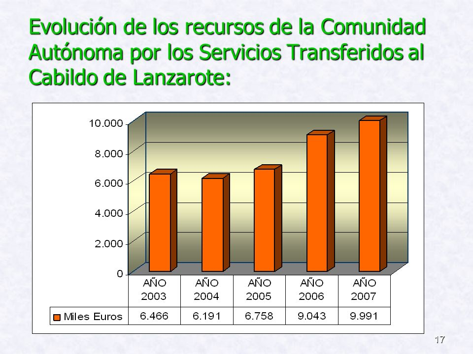 Evolución de los recursos de la Comunidad Autónoma por los Servicios Transferidos al Cabildo de Lanzarote:
