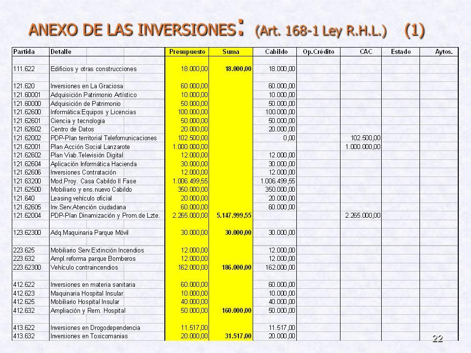 ANEXO DE LAS INVERSIONES: (Art. 168-1 Ley R.H.L.) (1)