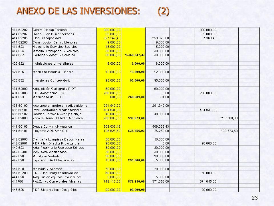 ANEXO DE LAS INVERSIONES: (2)