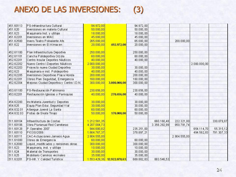 ANEXO DE LAS INVERSIONES: (3)