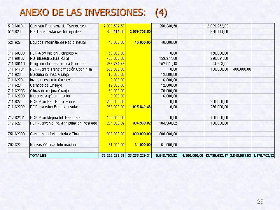 ANEXO DE LAS INVERSIONES: (4)