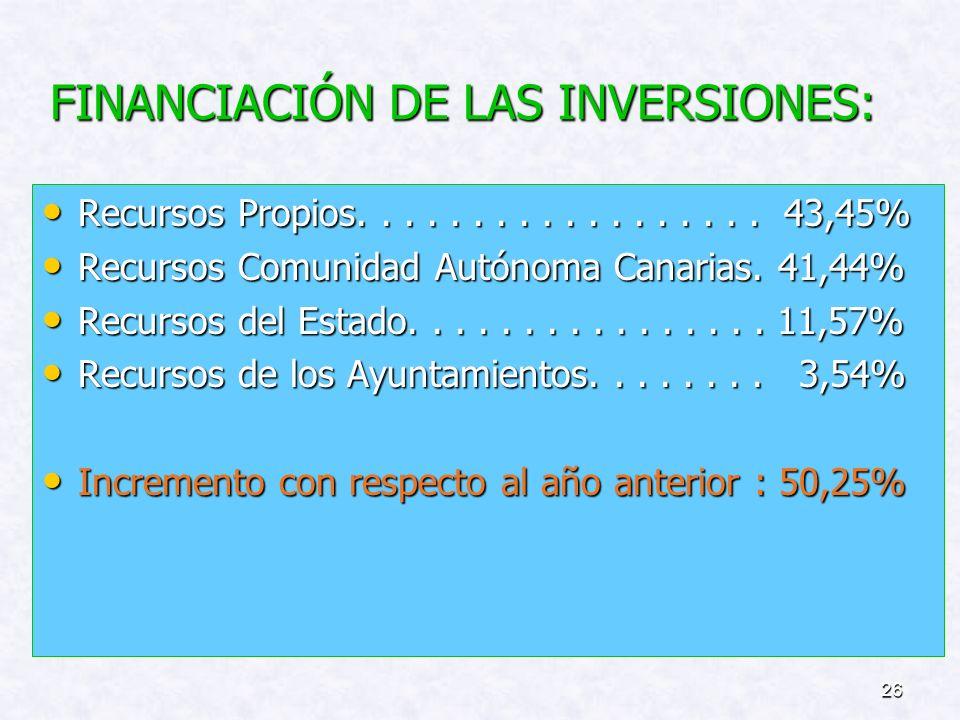 FINANCIACIÓN DE LAS INVERSIONES: