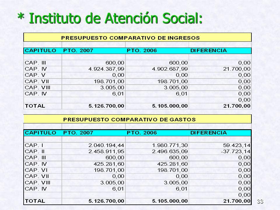 * Instituto de Atención Social: