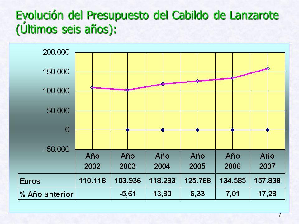 Evolución del Presupuesto del Cabildo de Lanzarote (Últimos seis años):