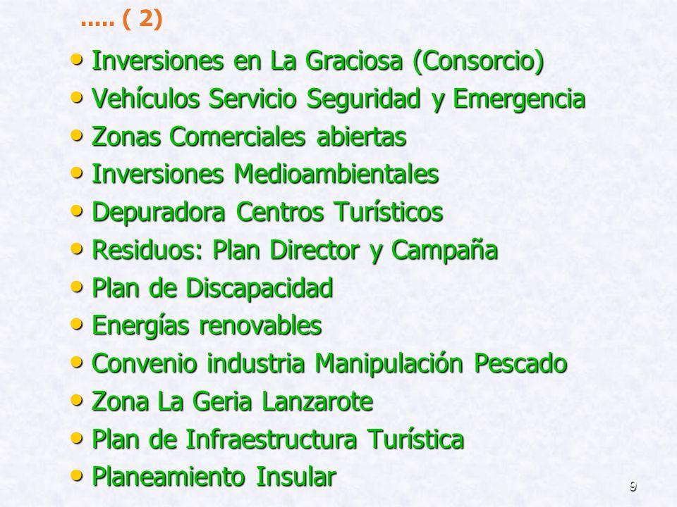 Inversiones en La Graciosa (Consorcio)