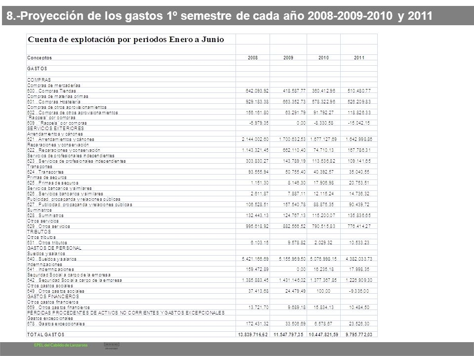 8.-Proyección de los gastos 1º semestre de cada año 2008-2009-2010 y 2011
