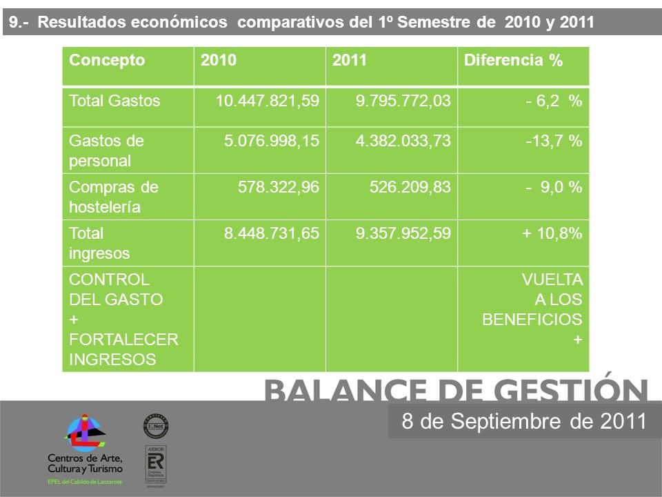 9.- Resultados económicos comparativos del 1º Semestre de 2010 y 2011