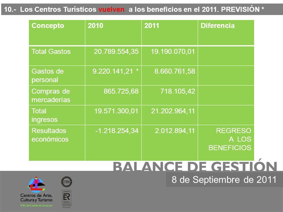 10. - Los Centros Turísticos vuelven a los beneficios en el 2011