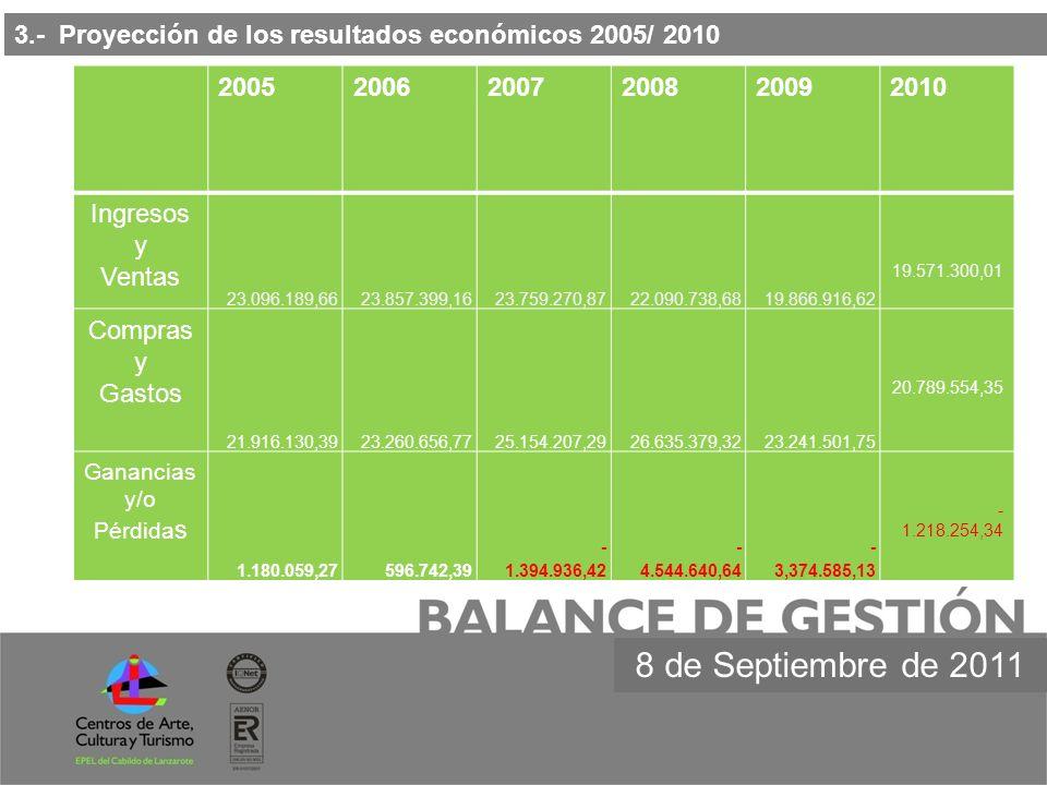3.- Proyección de los resultados económicos 2005/ 2010